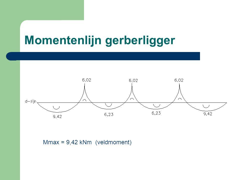 Momentenlijn gerberligger Mmax = 9,42 kNm (veldmoment)