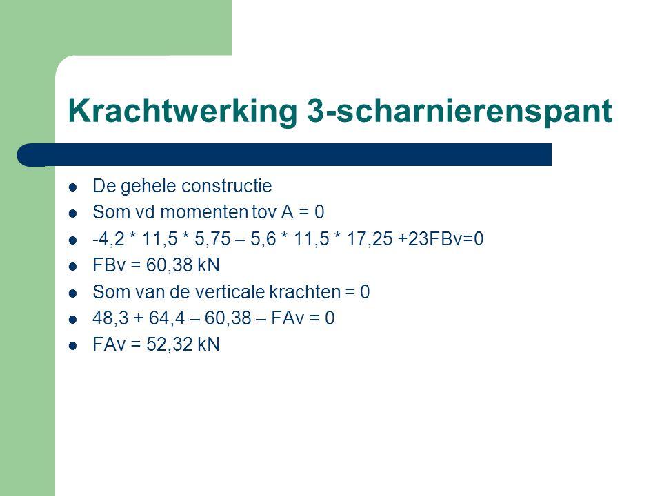 Krachtwerking 3-scharnierenspant De gehele constructie Som vd momenten tov A = 0 -4,2 * 11,5 * 5,75 – 5,6 * 11,5 * 17,25 +23FBv=0 FBv = 60,38 kN Som van de verticale krachten = 0 48,3 + 64,4 – 60,38 – FAv = 0 FAv = 52,32 kN
