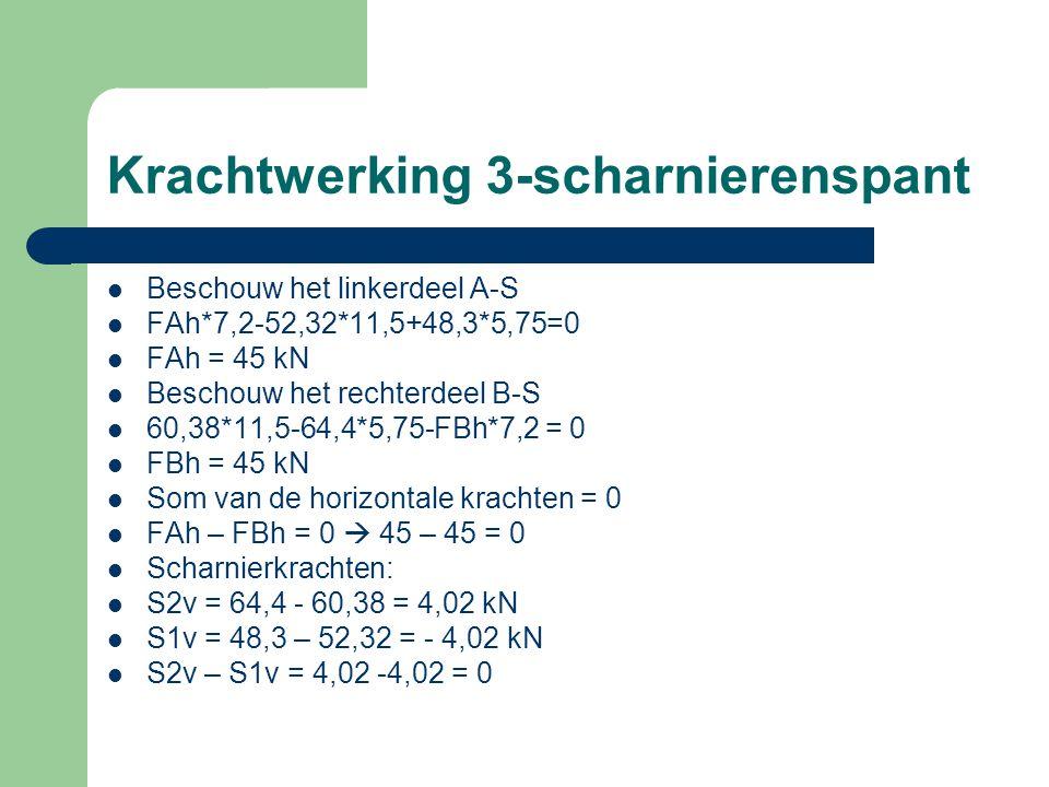 Krachtwerking 3-scharnierenspant Beschouw het linkerdeel A-S FAh*7,2-52,32*11,5+48,3*5,75=0 FAh = 45 kN Beschouw het rechterdeel B-S 60,38*11,5-64,4*5