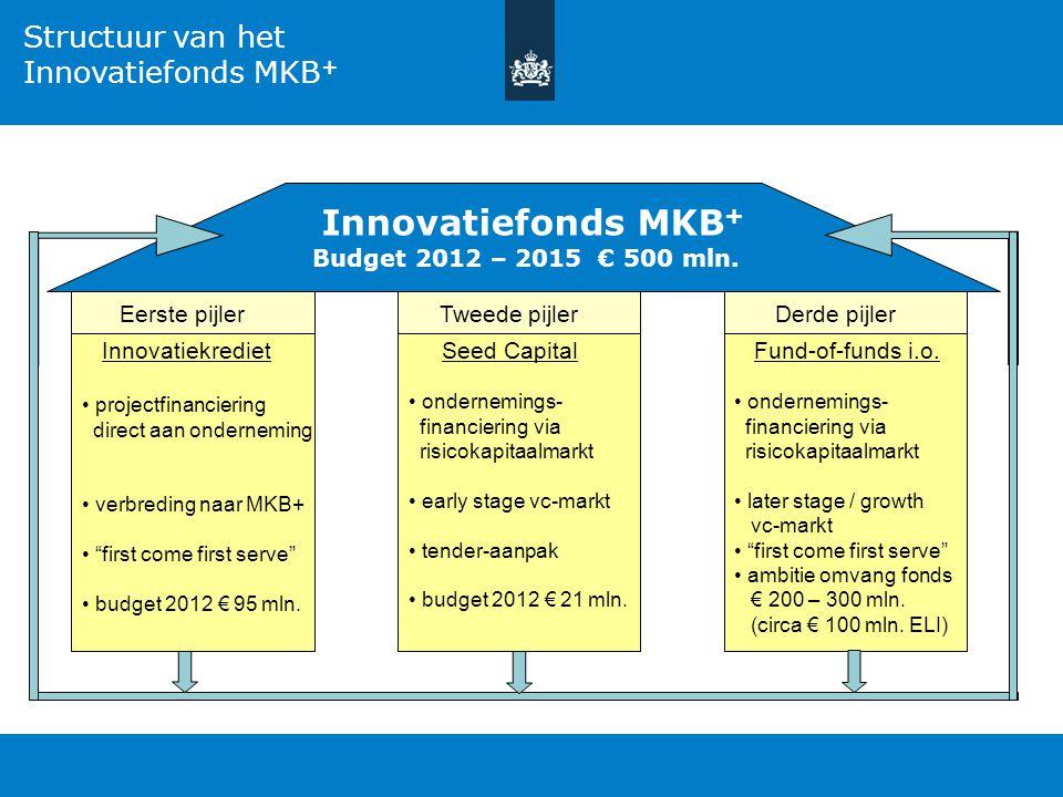 Ref.pres-mto/jdx Structuur van het Innovatiefonds MKB + Innovatiefonds MKB + Budget 2012 – 2015 € 500 mln. Eerste pijler Innovatiekrediet projectfinan