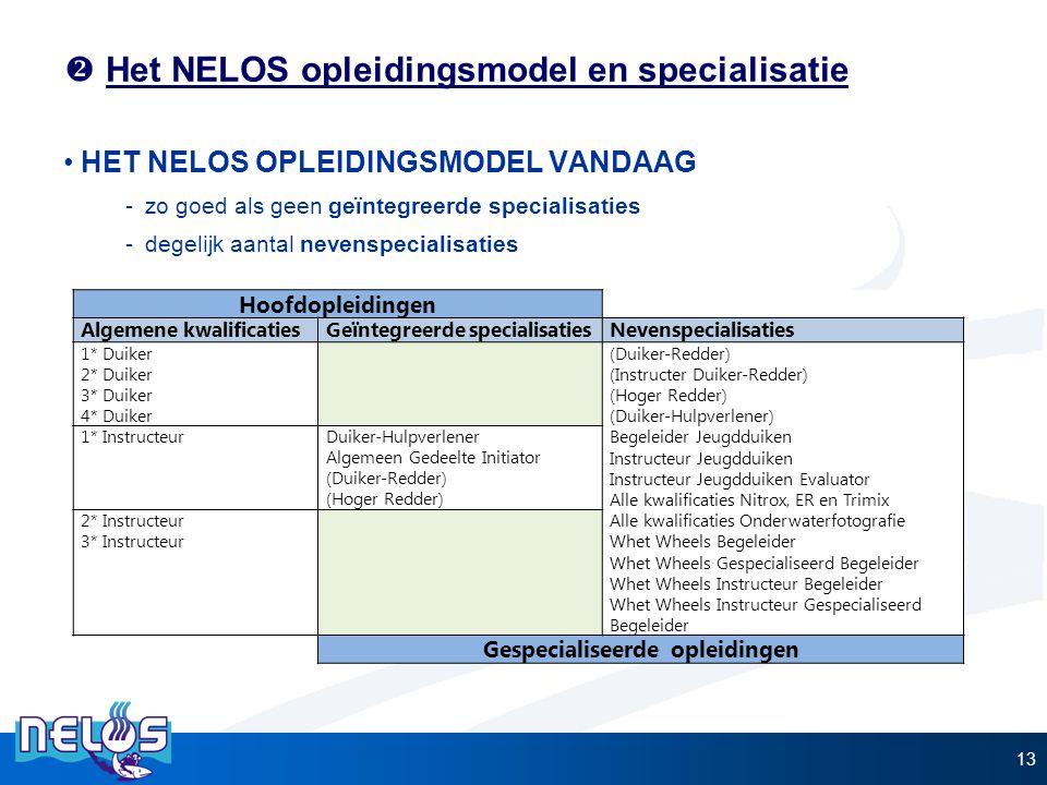  Het NELOS opleidingsmodel en specialisatie HET NELOS OPLEIDINGSMODEL VANDAAG -zo goed als geen geïntegreerde specialisaties -degelijk aantal nevensp