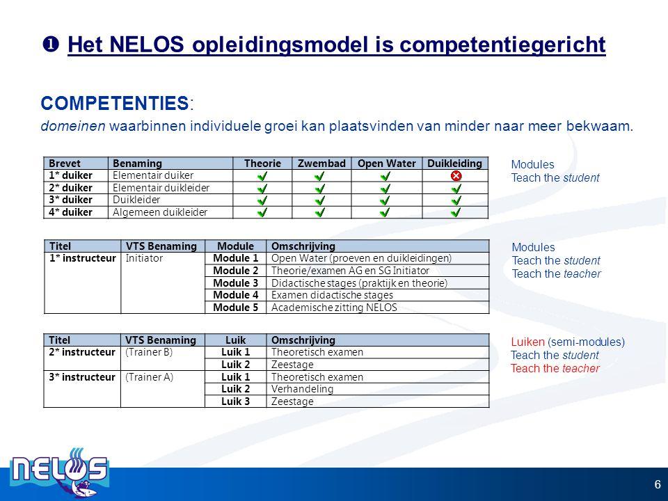  Het NELOS opleidingsmodel is competentiegericht 6 COMPETENTIES: domeinen waarbinnen individuele groei kan plaatsvinden van minder naar meer bekwaam.