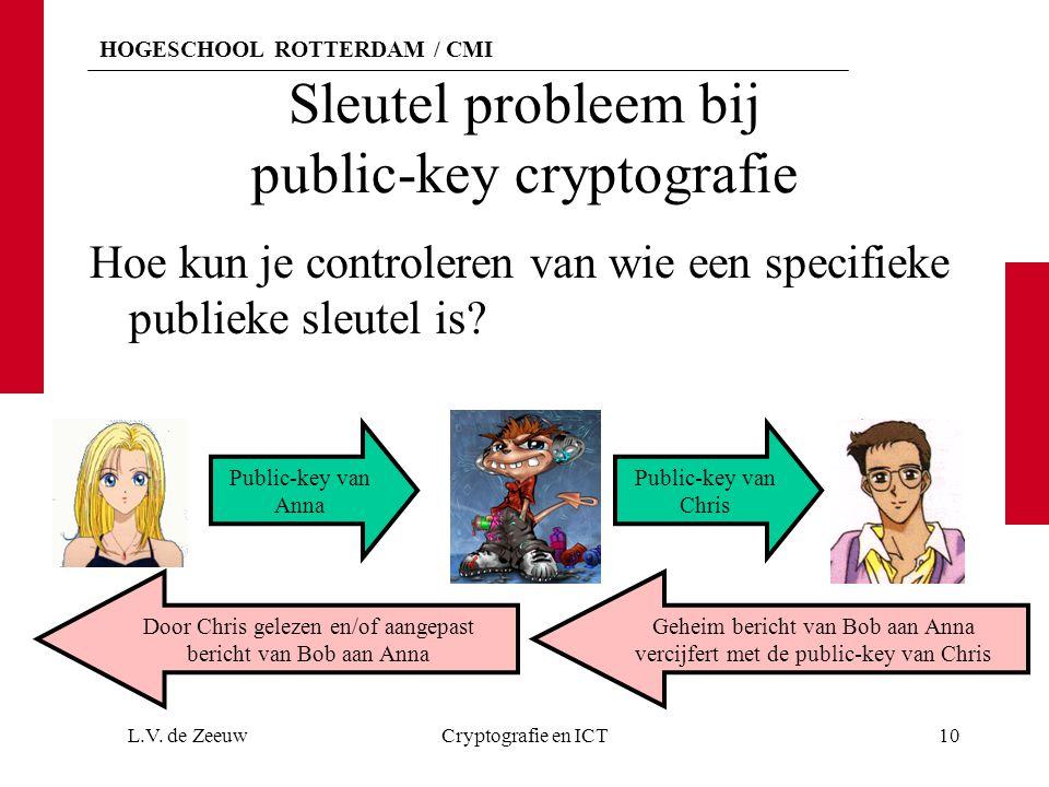 HOGESCHOOL ROTTERDAM / CMI Sleutel probleem bij public-key cryptografie Hoe kun je controleren van wie een specifieke publieke sleutel is.