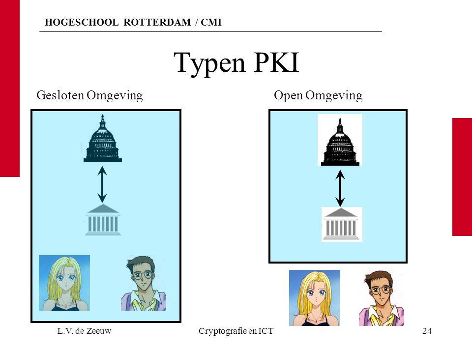 HOGESCHOOL ROTTERDAM / CMI Typen PKI L.V.