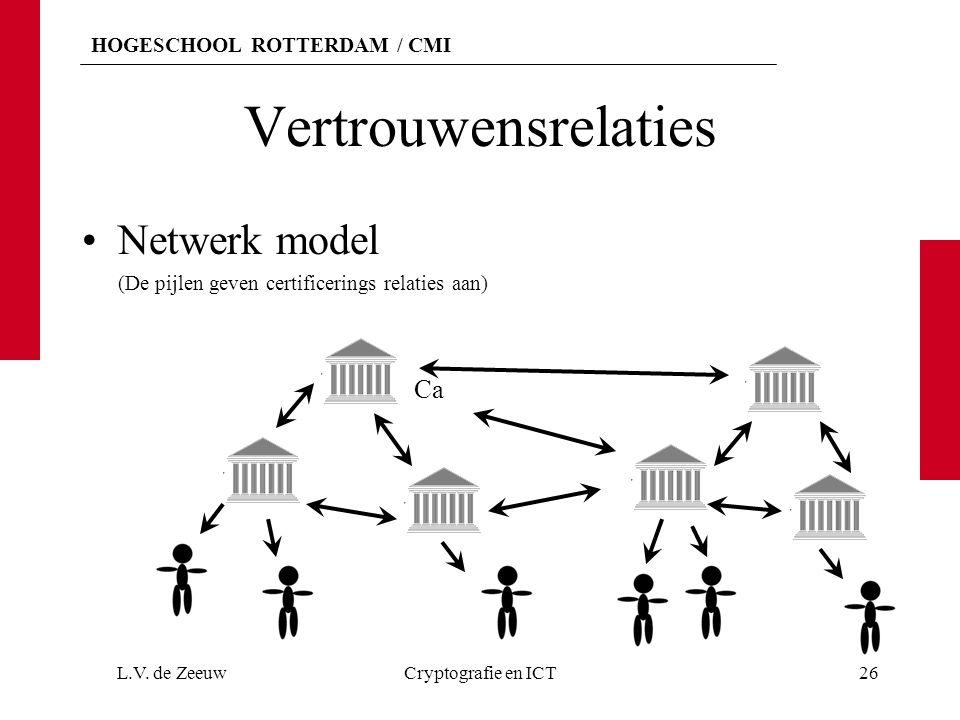 HOGESCHOOL ROTTERDAM / CMI Vertrouwensrelaties Netwerk model (De pijlen geven certificerings relaties aan) L.V.