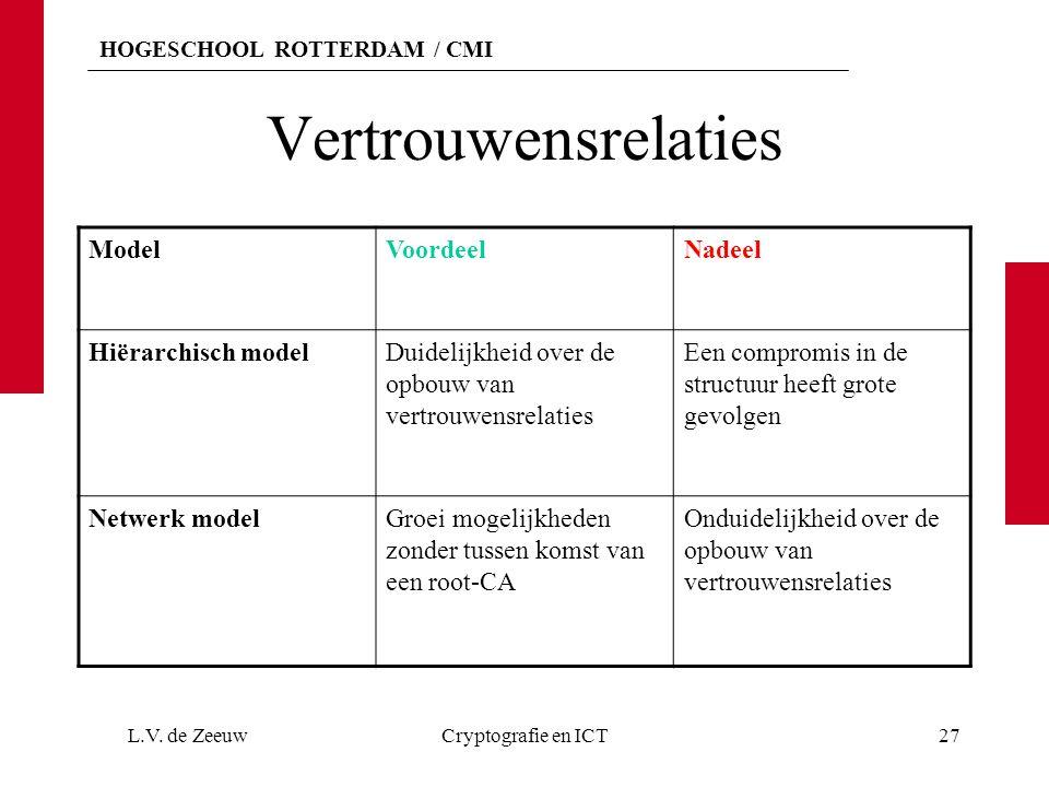 HOGESCHOOL ROTTERDAM / CMI Vertrouwensrelaties ModelVoordeelNadeel Hiërarchisch modelDuidelijkheid over de opbouw van vertrouwensrelaties Een compromis in de structuur heeft grote gevolgen Netwerk modelGroei mogelijkheden zonder tussen komst van een root-CA Onduidelijkheid over de opbouw van vertrouwensrelaties L.V.