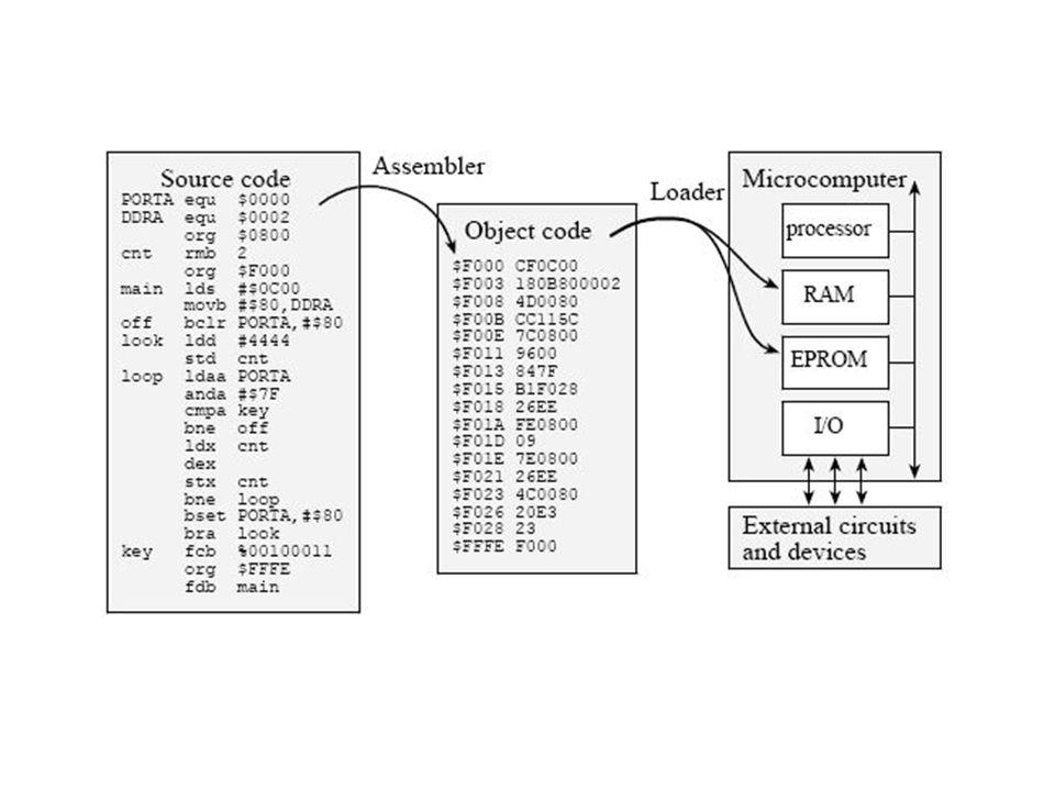 C programma int main(){ } Compilatie met devc++ in file main.c Gecompileerd programma in file FirstProgram.exe Mov R1, 120 Mov R2, 160 ADD R1, R2