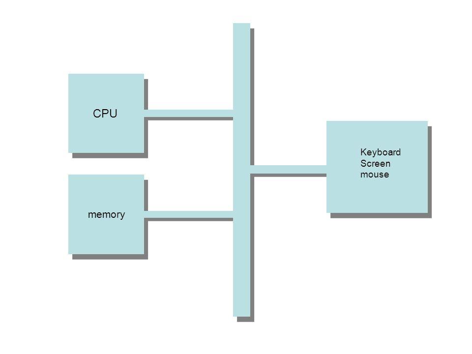 CPU ALU Registers naar RAM ALU Control Unit Instructie register Instructie register naar RAM R1 R2 R3 R4 R5 naar RAM
