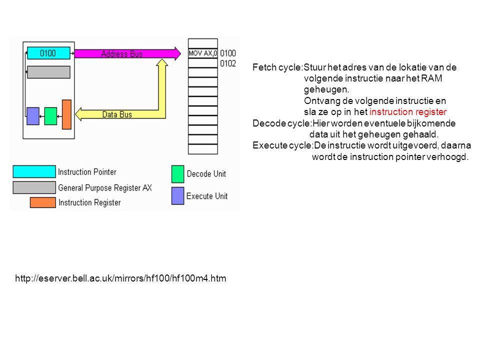 Fetch cycle:Stuur het adres van de lokatie van de volgende instructie naar het RAM geheugen.