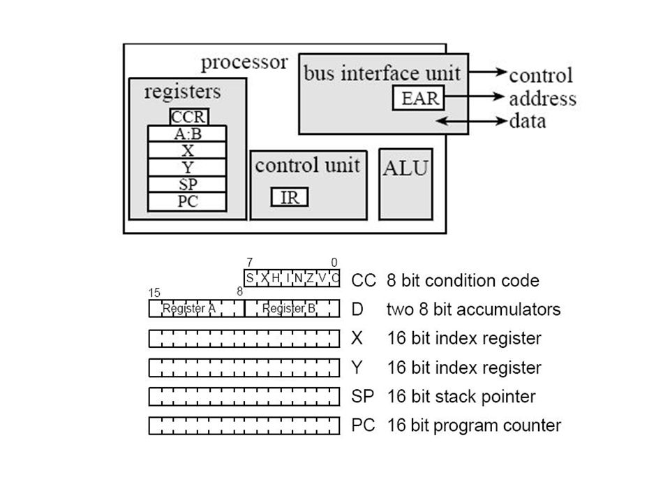 Condition Code Register (CC) Flag Register Status Register