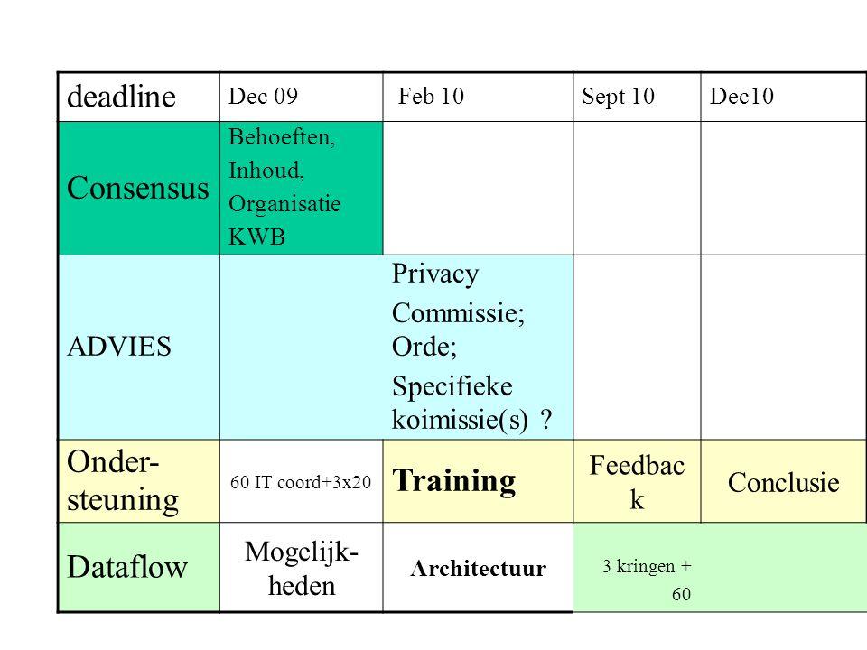 deadline Dec 09 Feb 10Sept 10Dec10 Consensus Behoeften, Inhoud, Organisatie KWB ADVIES Privacy Commissie; Orde; Specifieke koimissie(s) ? Onder- steun
