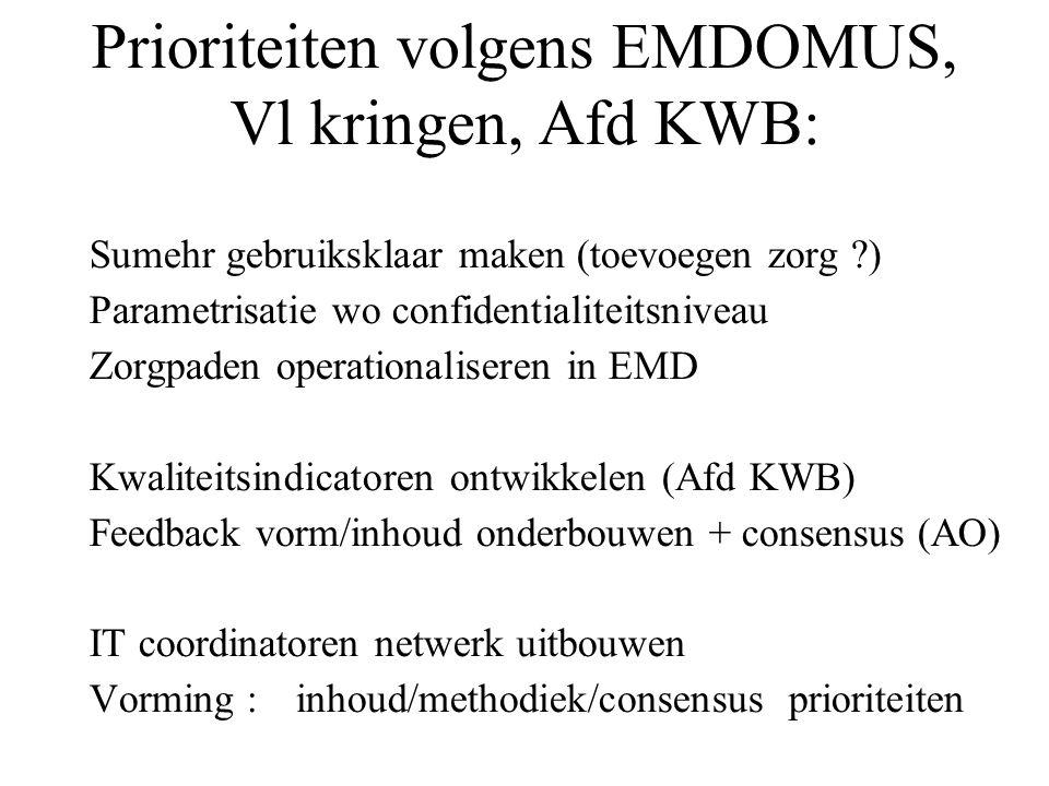 Prioriteiten volgens EMDOMUS, Vl kringen, Afd KWB: Sumehr gebruiksklaar maken (toevoegen zorg ?) Parametrisatie wo confidentialiteitsniveau Zorgpaden operationaliseren in EMD Kwaliteitsindicatoren ontwikkelen (Afd KWB) Feedback vorm/inhoud onderbouwen + consensus (AO) IT coordinatoren netwerk uitbouwen Vorming :inhoud/methodiek/consensus prioriteiten