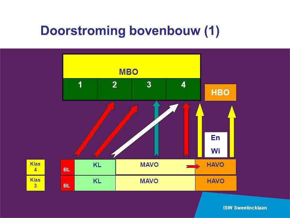 ISW Sweelincklaan Doorstroming bovenbouw (1) Klas 3 Klas 4 BL KL MAVOHAVO BL KL MAVOHAVO MBO 1234 En Wi HBO
