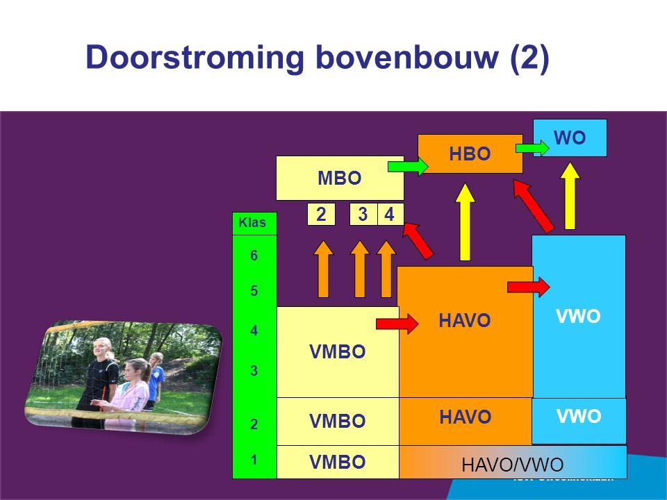 ISW Sweelincklaan 654321654321 HAVO/VWO HAVO VWO Klas VWO HAVO MBO 4 HBO WO VMBO Doorstroming bovenbouw (2) 32