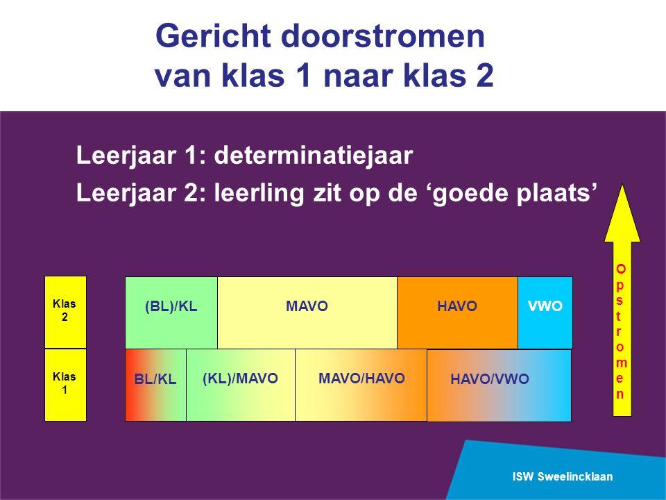 ISW Sweelincklaan Gericht doorstromen van klas 1 naar klas 2 Leerjaar 1: determinatiejaar Leerjaar 2: leerling zit op de 'goede plaats' OpstromenOpstromen BL/KL (BL)/KL MAVO/HAVO HAVO/VWO VWOHAVO (KL)/MAVO MAVO Klas 1 Klas 2