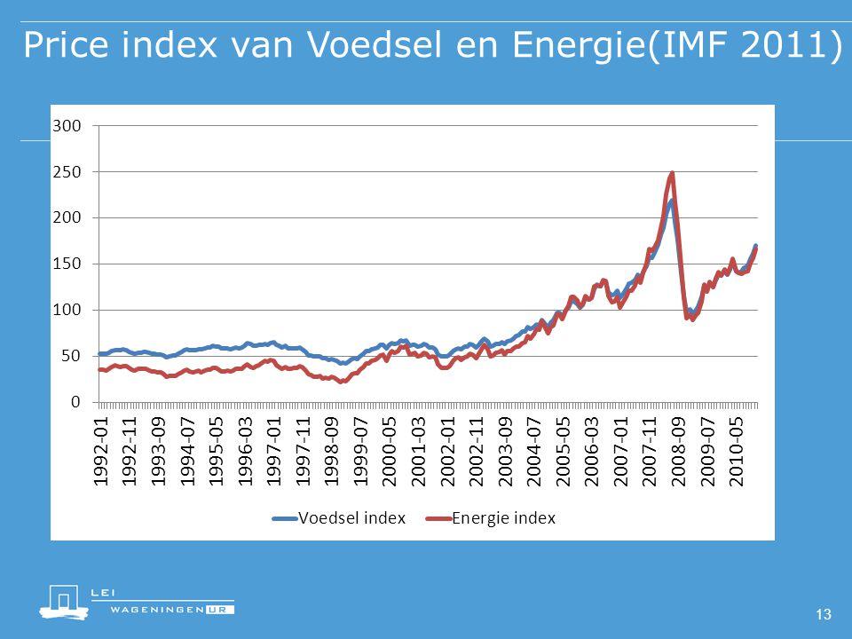 Price index van Voedsel en Energie(IMF 2011) 13