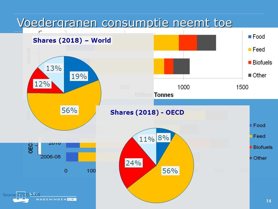 14 Voedergranen consumptie neemt toe Source: OECD, 2009