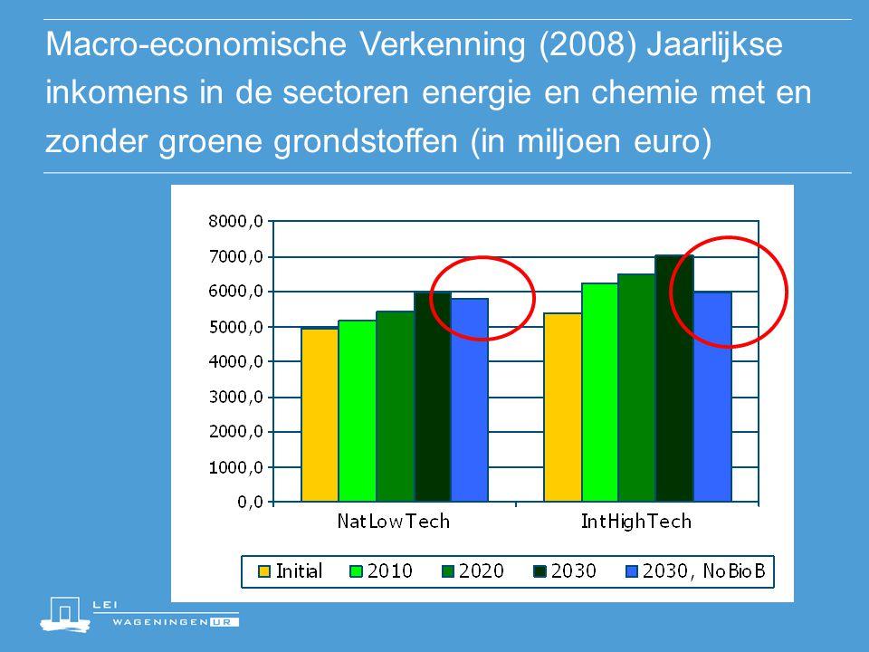 Aandeel groene grondstoffen in werkgelegenheid (chemie en energie)