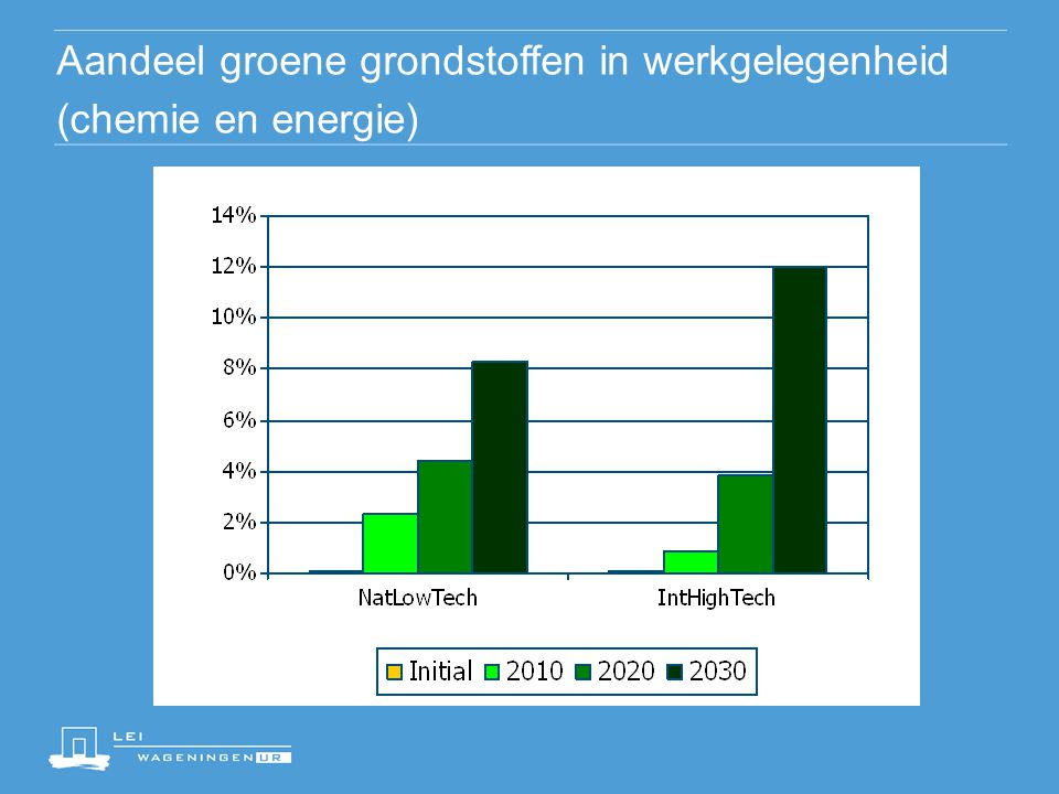 Jaarlijkse inkomens in de landbouwsector met en zonder groene grondstoffen (in miljoen euro)