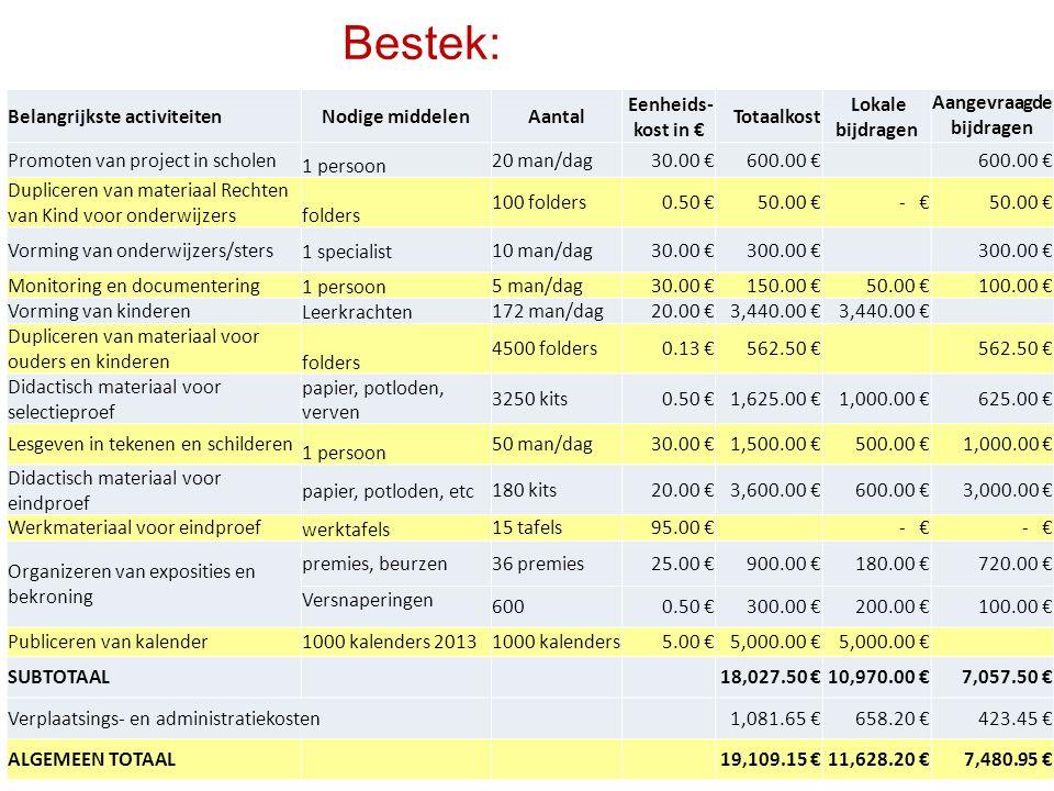 Bestek: Belangrijkste activiteitenNodige middelenAantal Eenheids- kost in € Totaalkost Lokale bijdragen Aangevraagde bijdragen Promoten van project in scholen 1 persoon 20 man/dag 30.00 € 600.00 € Dupliceren van materiaal Rechten van Kind voor onderwijzers folders 100 folders 0.50 € 50.00 € - € 50.00 € Vorming van onderwijzers/sters1 specialist10 man/dag 30.00 € 300.00 € Monitoring en documentering 1 persoon 5 man/dag 30.00 € 150.00 € 50.00 € 100.00 € Vorming van kinderen Leerkrachten 172 man/dag 20.00 € 3,440.00 € Dupliceren van materiaal voor ouders en kinderen folders 4500 folders 0.13 € 562.50 € Didactisch materiaal voor selectieproef papier, potloden, verven 3250 kits 0.50 € 1,625.00 € 1,000.00 € 625.00 € Lesgeven in tekenen en schilderen 1 persoon 50 man/dag 30.00 € 1,500.00 € 500.00 € 1,000.00 € Didactisch materiaal voor eindproef papier, potloden, etc180 kits 20.00 € 3,600.00 € 600.00 € 3,000.00 € Werkmateriaal voor eindproef werktafels 15 tafels 95.00 € - € Organizeren van exposities en bekroning premies, beurzen36 premies 25.00 € 900.00 € 180.00 € 720.00 € Versnaperingen 600 0.50 € 300.00 € 200.00 € 100.00 € Publiceren van kalender1000 kalenders 20131000 kalenders 5.00 € 5,000.00 € SUBTOTAAL 18,027.50 € 10,970.00 € 7,057.50 € Verplaatsings- en administratiekosten 1,081.65 € 658.20 € 423.45 € ALGEMEEN TOTAAL19,109.15 € 11,628.20 € 7,480.95 €