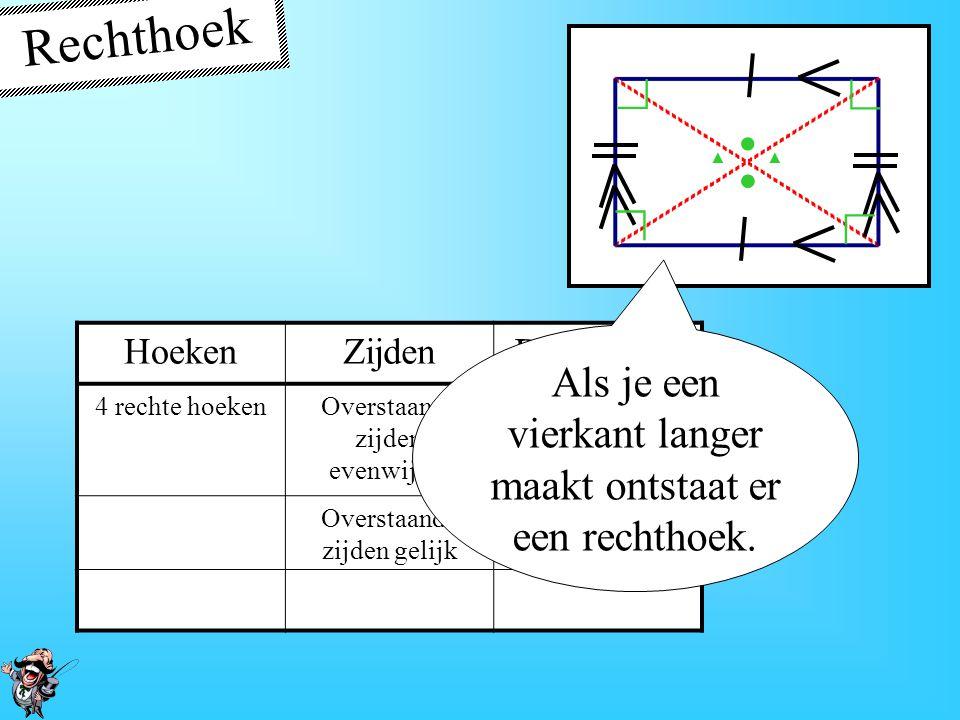Vierkant HoekenZijdenDiagonalen 4 rechte hoeken4 gelijke zijdenSnijden elkaar loodrecht Delen elkaar doormidden De 2 diagonalen zijn gelijk ∟ ∟ ∟ ∟