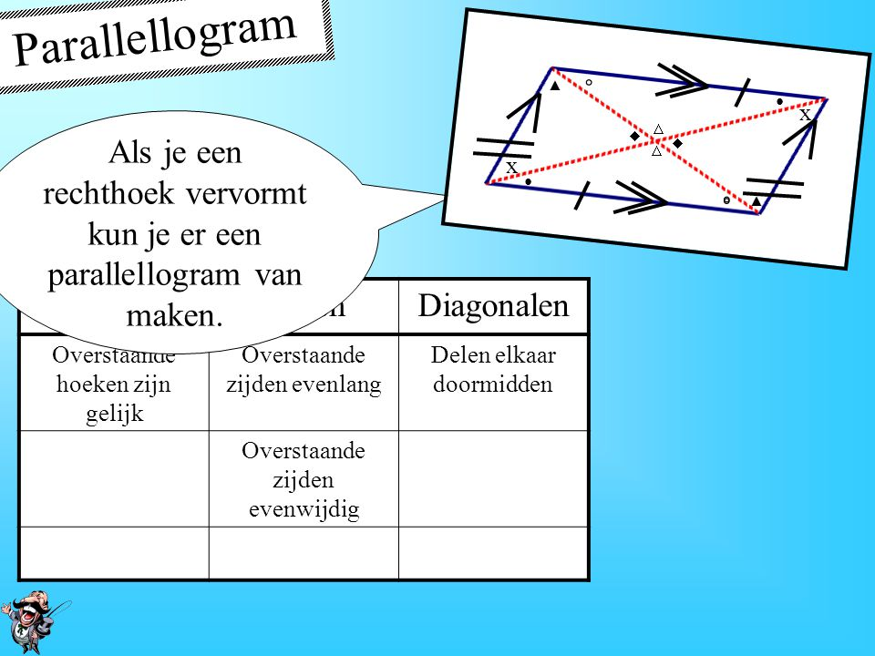 Ruit HoekenZijdenDiagonalen Overstaande hoeken zijn gelijk Vier gelijke zijden Snijden elkaar loodrecht Overstaande zijden evenwijdig Delen elkaar doo