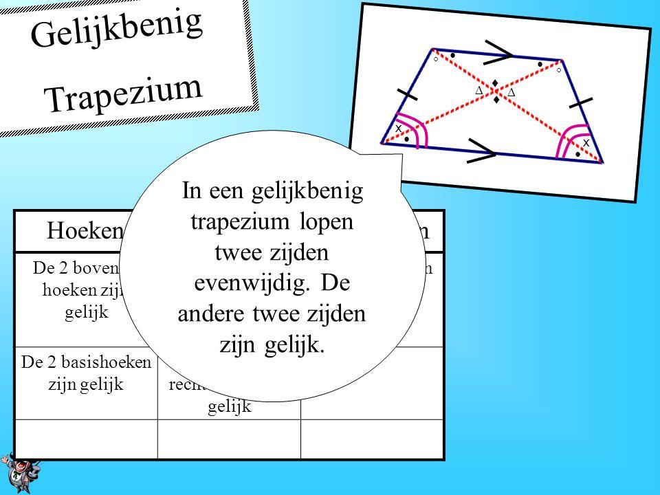 Parallellogram HoekenZijdenDiagonalen Overstaande hoeken zijn gelijk Overstaande zijden evenlang Delen elkaar doormidden Overstaande zijden evenwijdig Als je een rechthoek vervormt kun je er een parallellogram van maken.