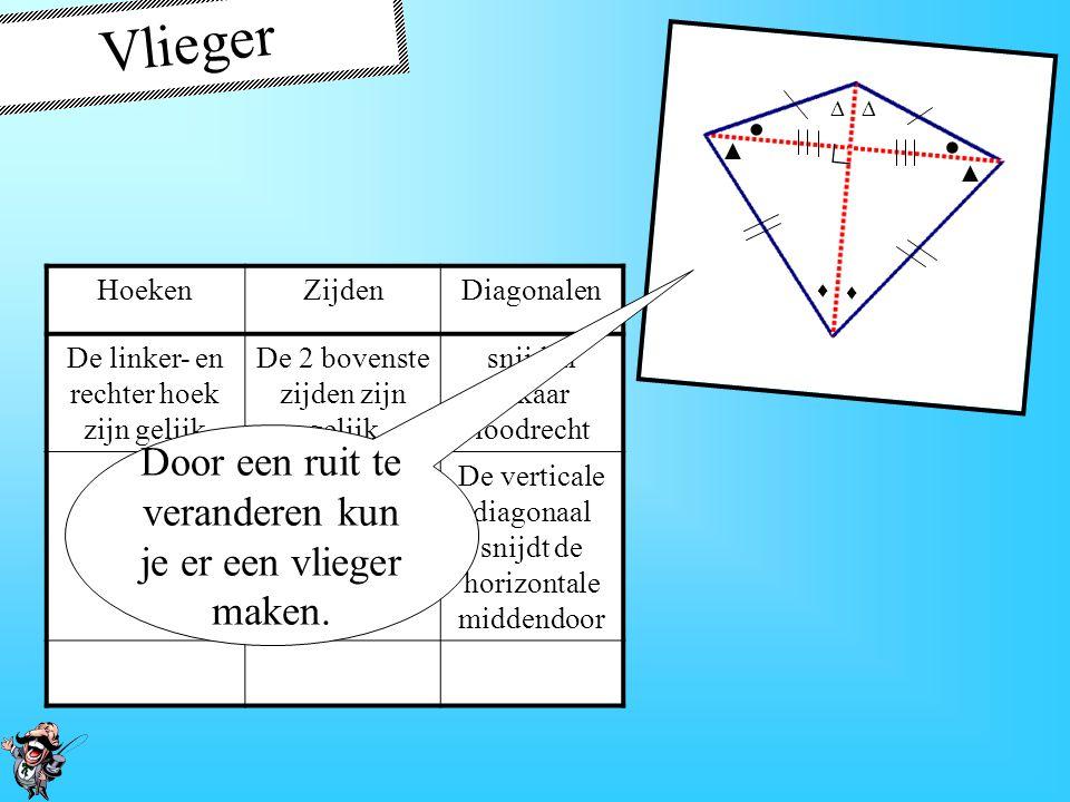 Trapezium HoekenZijdenDiagonalen De bovenste zijde en onderste zijde zijn evenwijdig Een gewoon trapezium heeft géén gelijke benen. ◦ ◦  