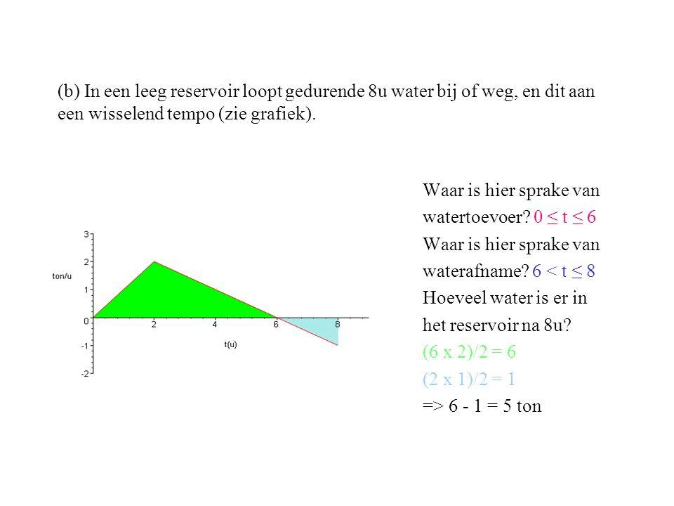 (b) In een leeg reservoir loopt gedurende 8u water bij of weg, en dit aan een wisselend tempo (zie grafiek). Waar is hier sprake van watertoevoer? 0 ≤