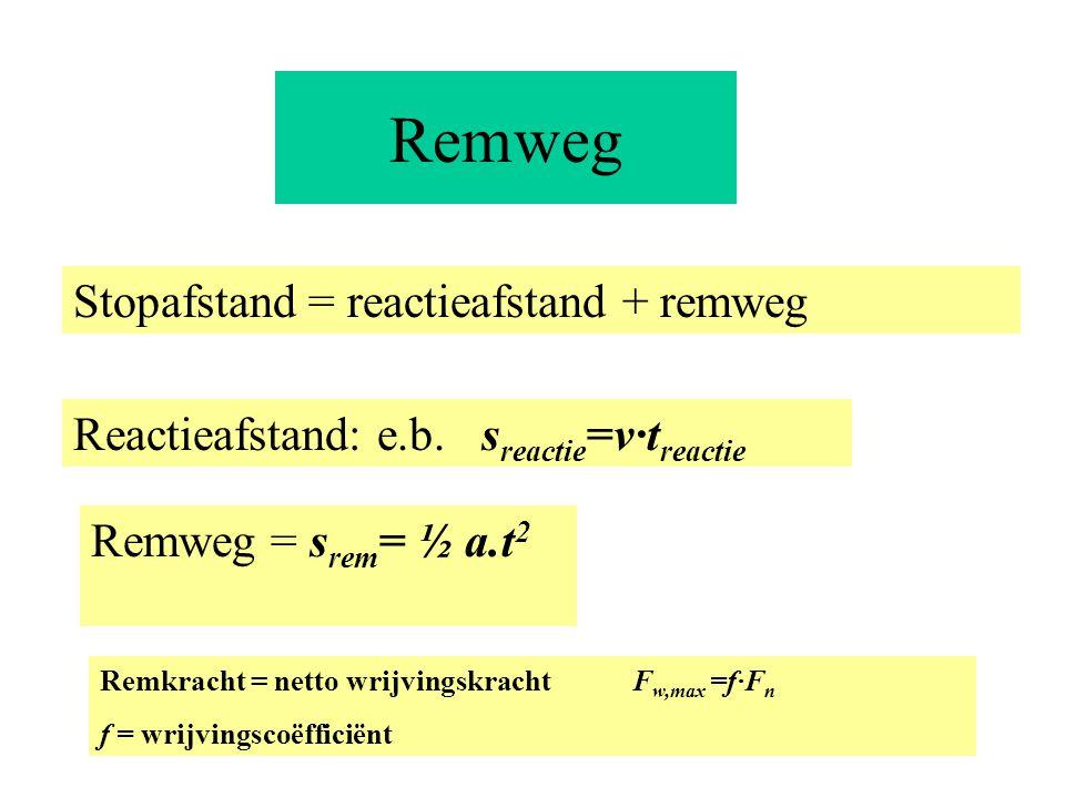 Remweg Stopafstand = reactieafstand + remweg Reactieafstand: e.b. s reactie =v·t reactie Remweg = s rem = ½ a.t 2 Remkracht = netto wrijvingskracht F