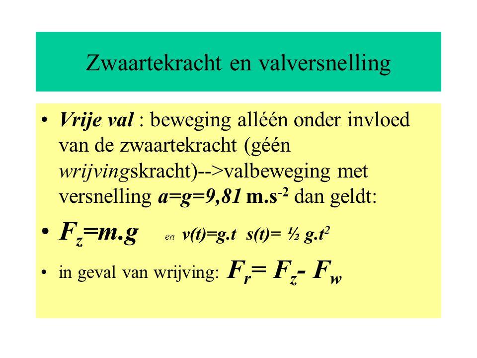 Zwaartekracht en valversnelling Vrije val : beweging alléén onder invloed van de zwaartekracht (géén wrijvingskracht)-->valbeweging met versnelling a=