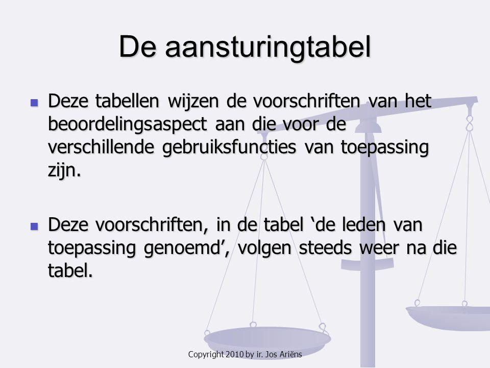 Copyright 2010 by ir. Jos Ariëns De aansturingtabel Deze tabellen wijzen de voorschriften van het beoordelingsaspect aan die voor de verschillende geb