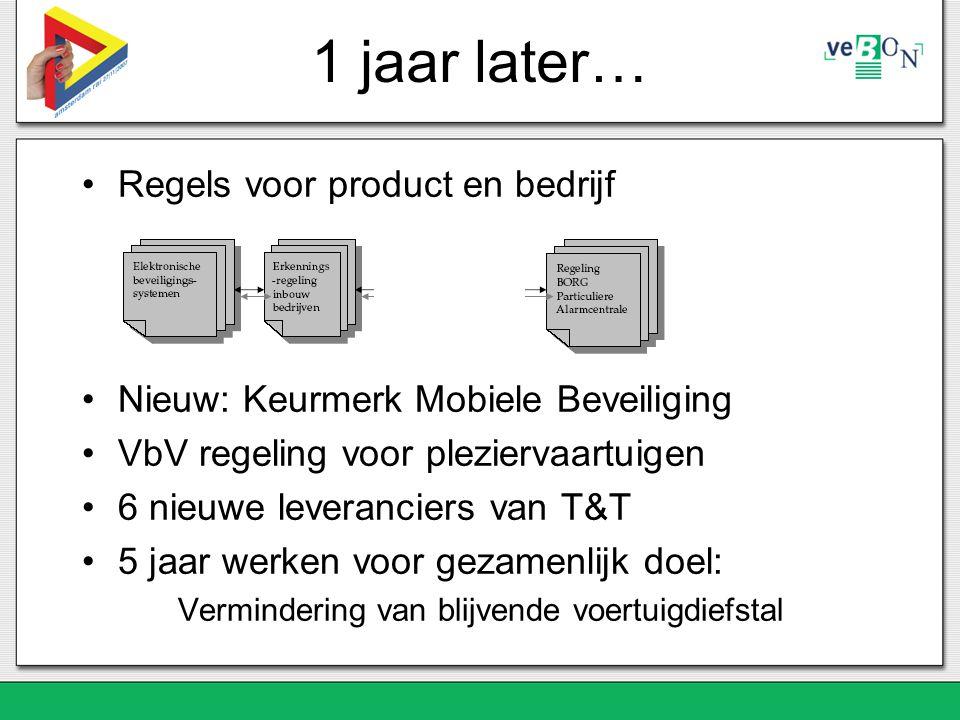 1 jaar later… Regels voor product en bedrijf Nieuw: Keurmerk Mobiele Beveiliging VbV regeling voor pleziervaartuigen 6 nieuwe leveranciers van T&T 5 jaar werken voor gezamenlijk doel: Vermindering van blijvende voertuigdiefstal
