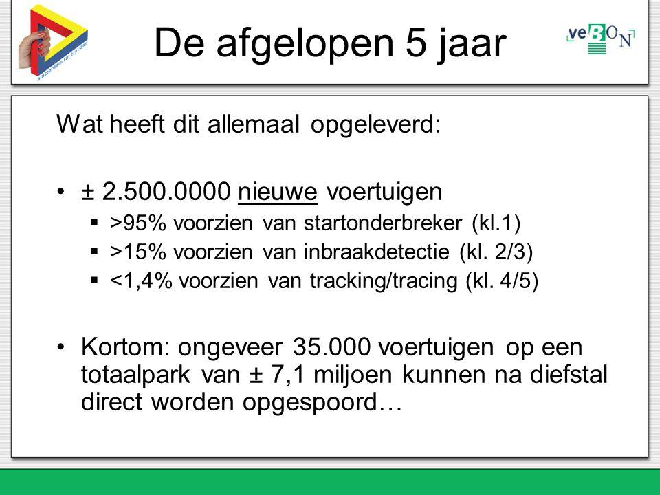 Wat heeft dit allemaal opgeleverd: ± 2.500.0000 nieuwe voertuigen  >95% voorzien van startonderbreker (kl.1)  >15% voorzien van inbraakdetectie (kl.