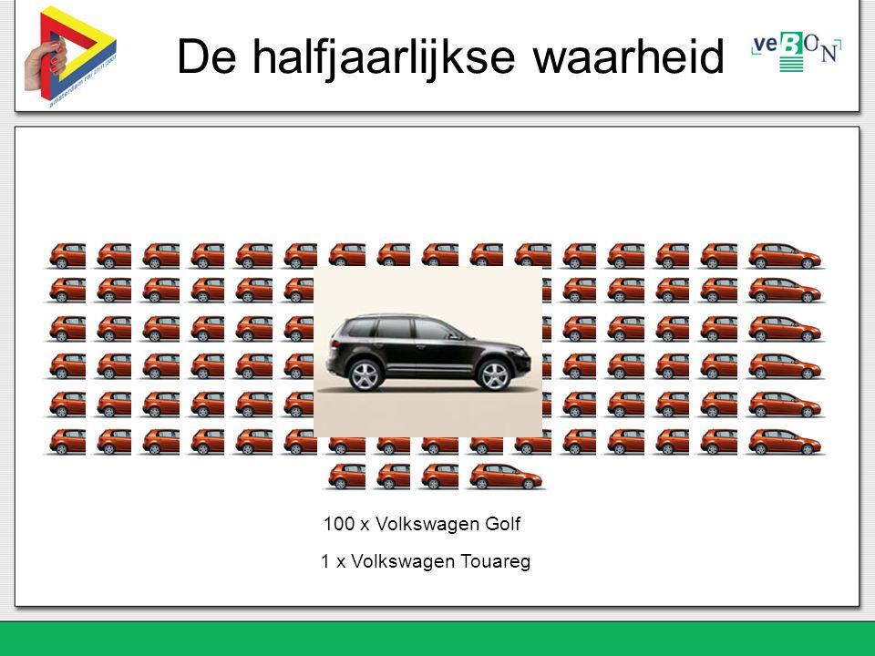 De halfjaarlijkse waarheid 100 x Volkswagen Golf 1 x Volkswagen Touareg