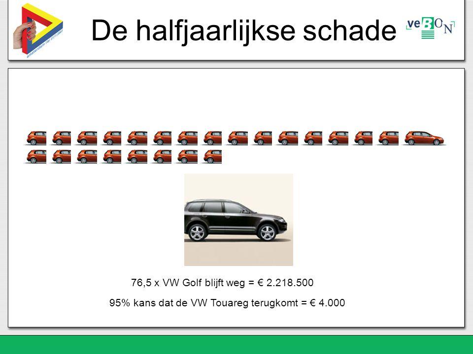 De halfjaarlijkse schade 76,5 x VW Golf blijft weg = € 2.218.500 95% kans dat de VW Touareg terugkomt = € 4.000