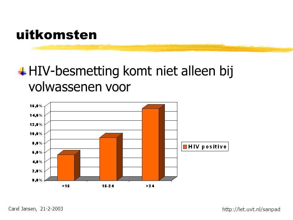 Carel Jansen, 21-2-2003 http://let.uvt.nl/sanpad uitkomsten HIV-besmetting komt niet alleen bij volwassenen voor