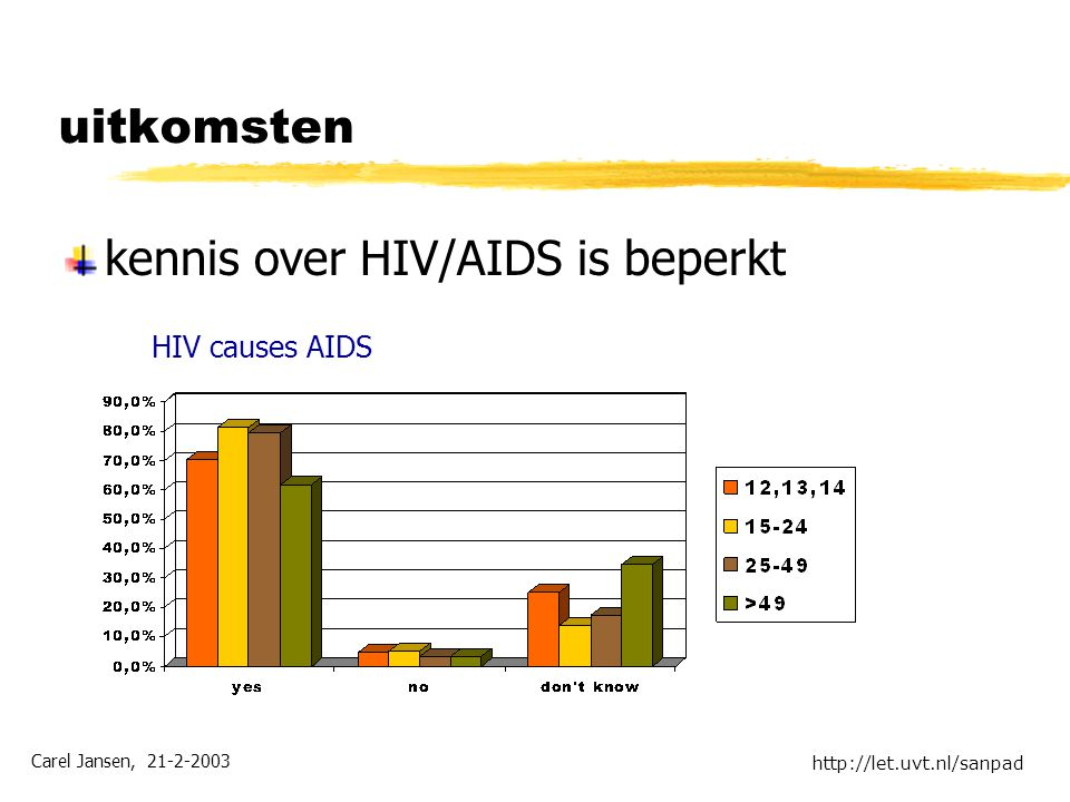 Carel Jansen, 21-2-2003 http://let.uvt.nl/sanpad uitkomsten kennis over HIV/AIDS is beperkt HIV causes AIDS