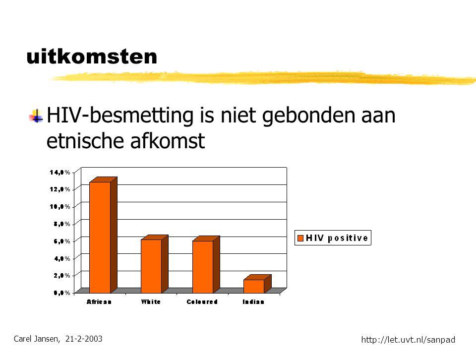Carel Jansen, 21-2-2003 http://let.uvt.nl/sanpad uitkomsten HIV-besmetting is niet gebonden aan etnische afkomst