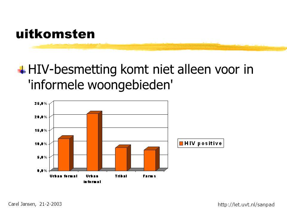 Carel Jansen, 21-2-2003 http://let.uvt.nl/sanpad uitkomsten HIV-besmetting komt niet alleen voor in informele woongebieden