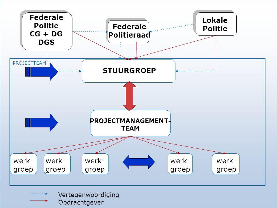 PROJECTTEAM … Federale Politie CG + DG DGS Federale Politieraad Lokale Politie STUURGROEP PROJECTMANAGEMENT- TEAM werk- groep Vertegenwoordiging Opdrachtgever