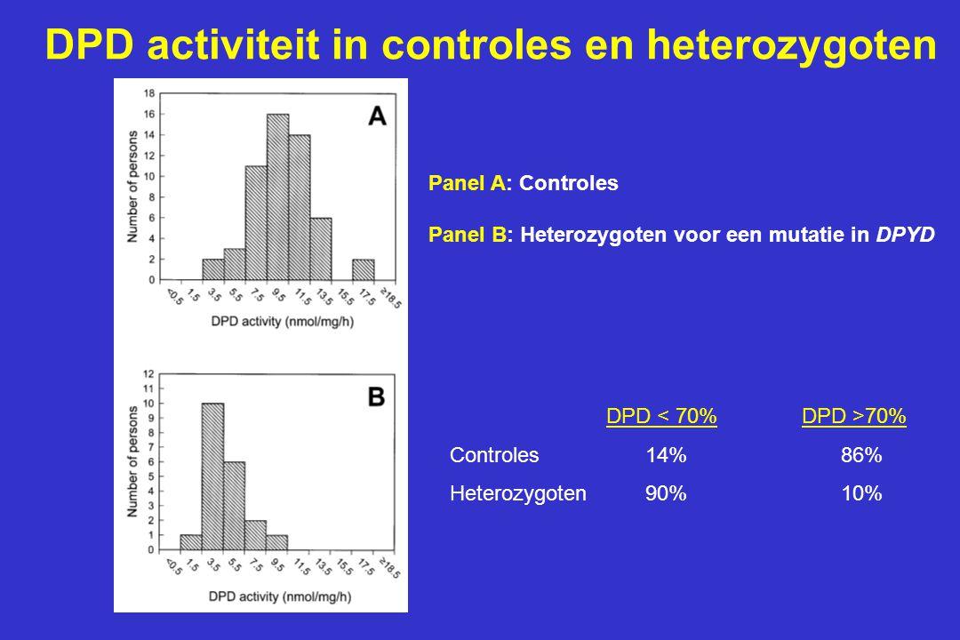 DPD activiteit in controles en heterozygoten Panel A: Controles Panel B: Heterozygoten voor een mutatie in DPYD DPD 70% Controles14%86% Heterozygoten90%10%