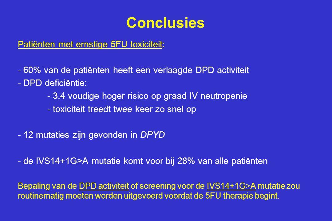 Conclusies Patiënten met ernstige 5FU toxiciteit: - 60% van de patiënten heeft een verlaagde DPD activiteit - DPD deficiëntie: - 3.4 voudige hoger risico op graad IV neutropenie - toxiciteit treedt twee keer zo snel op - 12 mutaties zijn gevonden in DPYD - de IVS14+1G>A mutatie komt voor bij 28% van alle patiënten Bepaling van de DPD activiteit of screening voor de IVS14+1G>A mutatie zou routinematig moeten worden uitgevoerd voordat de 5FU therapie begint.