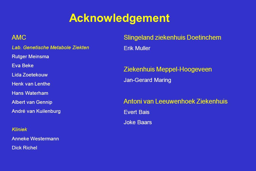 Acknowledgement AMC Lab. Genetische Metabole Ziekten Rutger Meinsma Eva Beke Lida Zoetekouw Henk van Lenthe Hans Waterham Albert van Gennip André van