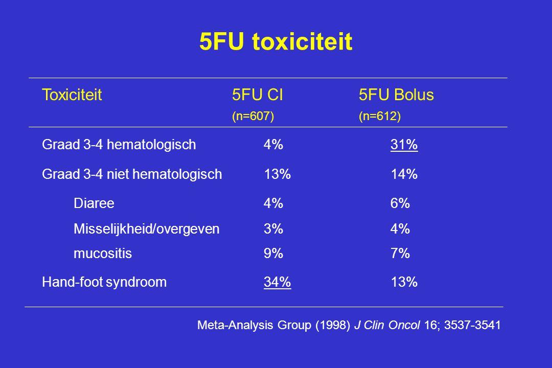 5FU toxiciteit Toxiciteit5FU CI5FU Bolus (n=607)(n=612) Graad 3-4 hematologisch4%31% Graad 3-4 niet hematologisch13%14% Diaree4%6% Misselijkheid/overgeven3%4% mucositis9%7% Hand-foot syndroom34%13% Meta-Analysis Group (1998) J Clin Oncol 16; 3537-3541