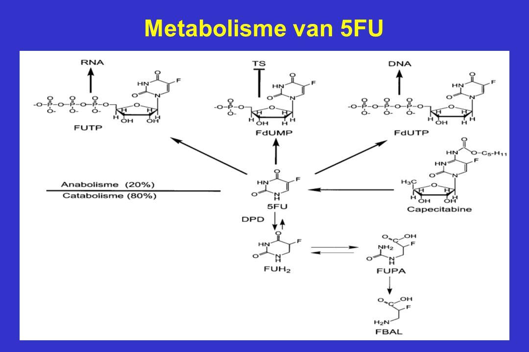 5FU Toxiciteit en prevalentie van de IVS14+1G>A mutatie IVS14+1G>ATotale groepDPD 70% Patiënten (n = 60) Heterozygoten16 (27%)15 (42%)1 (4%) Homozygoten 1 (2%) 1 (3%)0 Nederlandse populatie: 1.8% (24/1357) Pharmacogenetics (2002) 12: 555-558