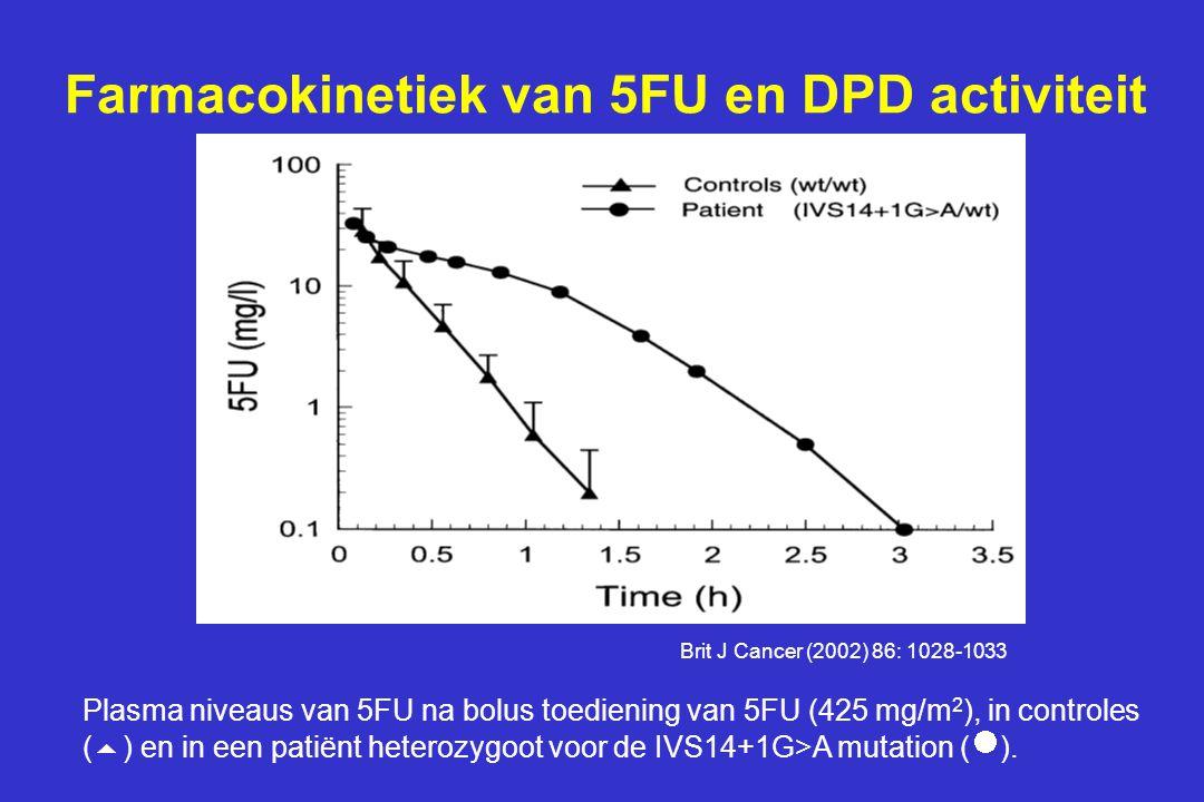 Farmacokinetiek van 5FU en DPD activiteit Plasma niveaus van 5FU na bolus toediening van 5FU (425 mg/m 2 ), in controles (  ) en in een patiënt heter