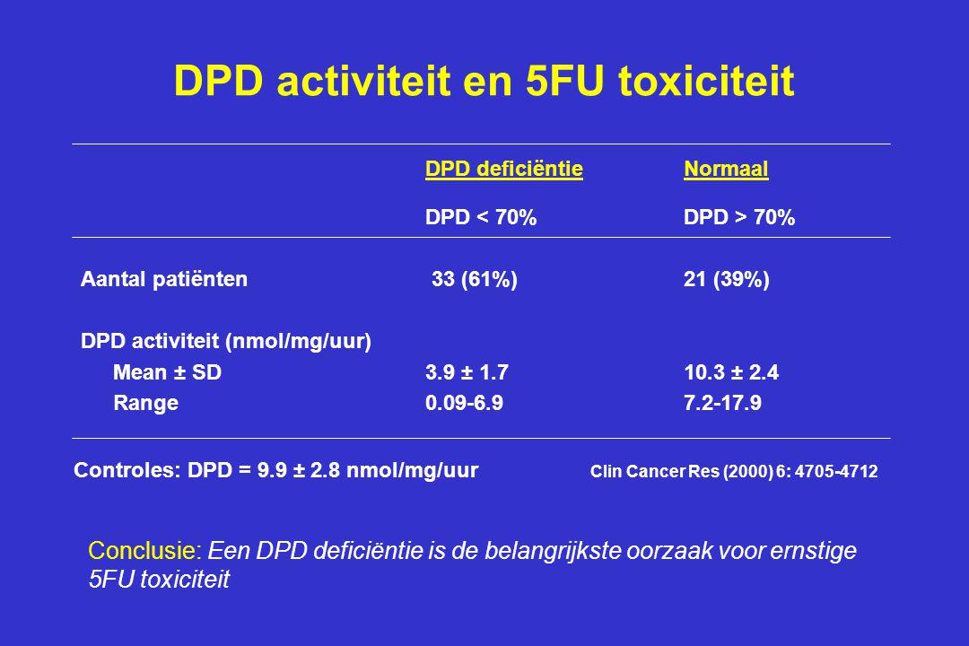 DPD activiteit en 5FU toxiciteit DPD deficiëntieNormaal DPD 70% Aantal patiënten 33 (61%)21 (39%) DPD activiteit (nmol/mg/uur) Mean ± SD3.9 ± 1.710.3