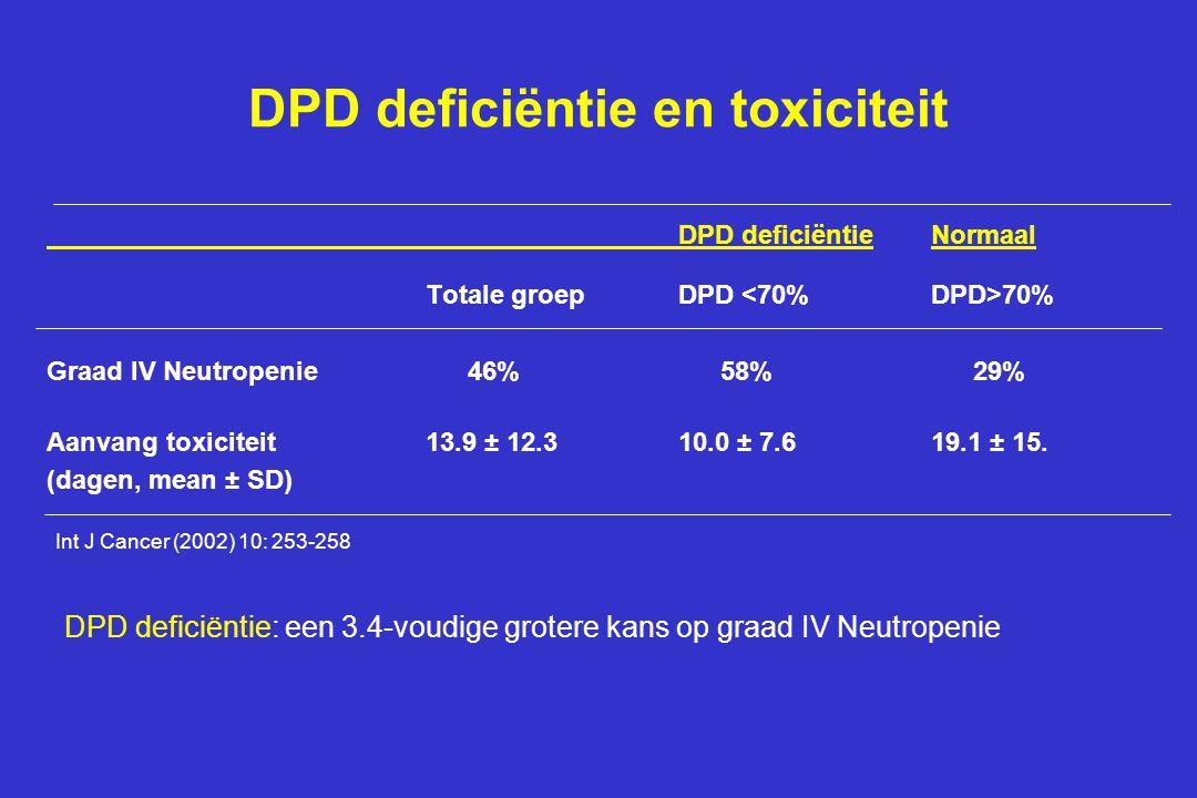 DPD deficiëntie en toxiciteit DPD deficiëntieNormaal Totale groepDPD 70% Graad IV Neutropenie46%58%29% Aanvang toxiciteit13.9 ± 12.310.0 ± 7.619.1 ± 15.