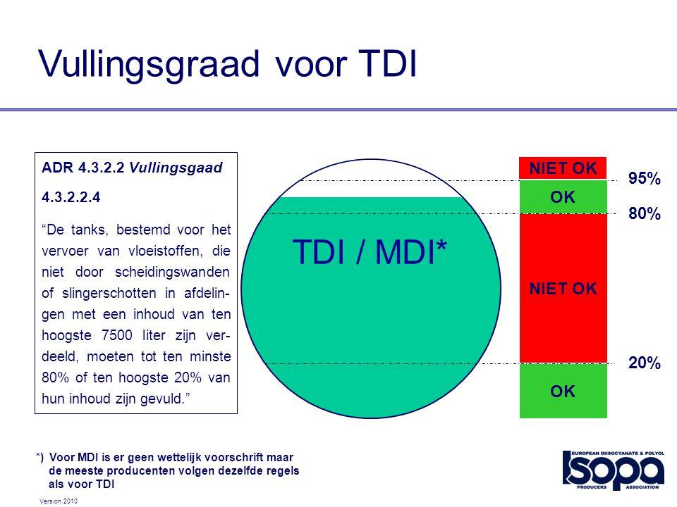 """Version 2010 TDI / MDI* 20% 80% 95% OK NIET OK OK NIET OK ADR 4.3.2.2 Vullingsgaad 4.3.2.2.4 """"De tanks, bestemd voor het vervoer van vloeistoffen, die"""